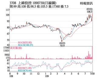 热门股-上纬 价涨量增多方转强