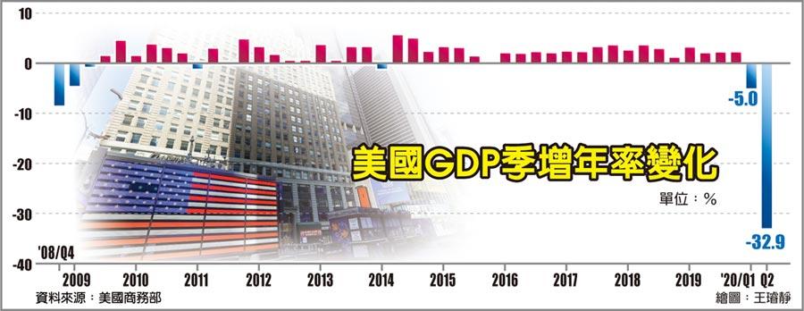 美國GDP季增年率變化