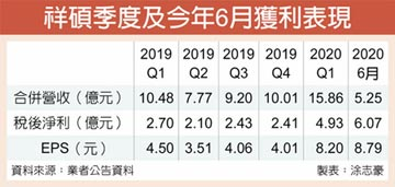 祥碩6月每股大賺8.79元