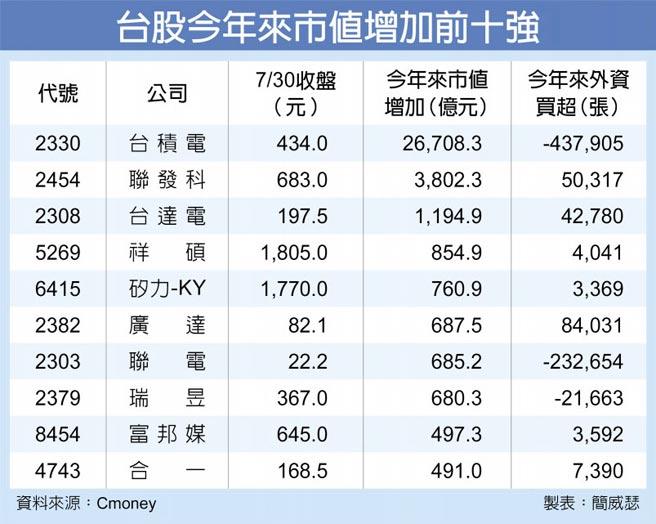 台股今年来市值增加前十强