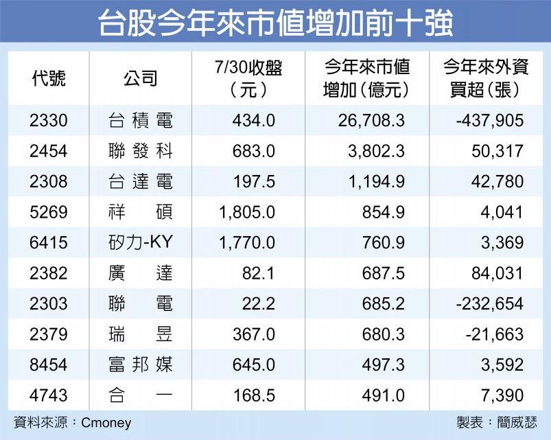 台股今年來市值增加前十強