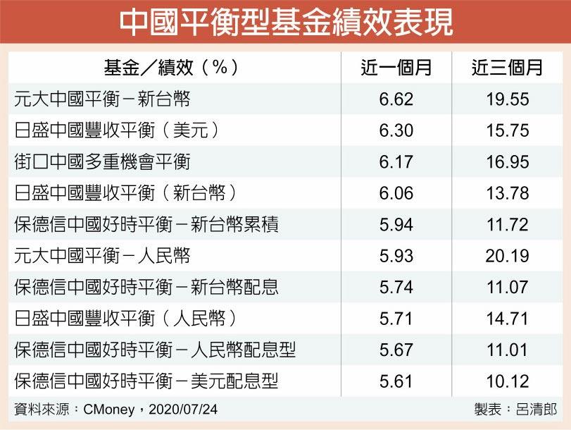 中國平衡型基金績效表現