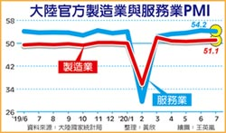 陸製造業PMI 創四個月新高