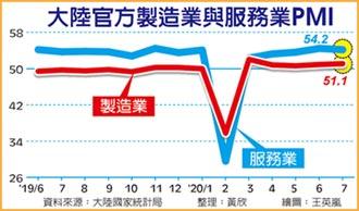陆制造业PMI 创四个月新高