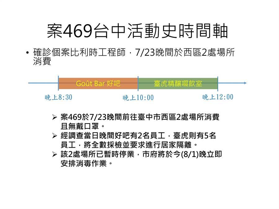 台中市衛生局公布案469足跡,證實該外籍工程師23日晚間曾到台中市2家酒吧,接觸者共40人。(台中市衛生局提供/張妍溱台中傳真)