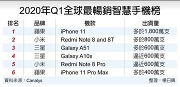 陸最暢銷手機 庫克:iPhone 11