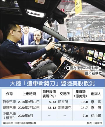 理想汽車IPO首日 暴漲43%