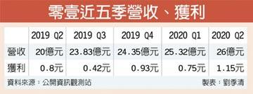 零壹Q2獲利年增四成 單季新高