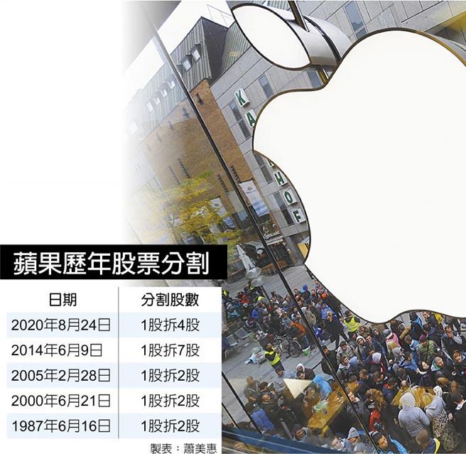 蘋果歷年股票分割
