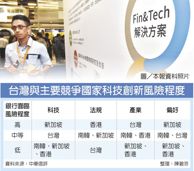 台灣與主要競爭國家科技創新風險程度