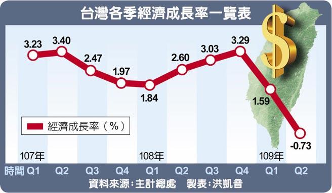 台灣各季經濟成長率一覽表