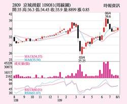 京城銀 H1每股賺2.14元