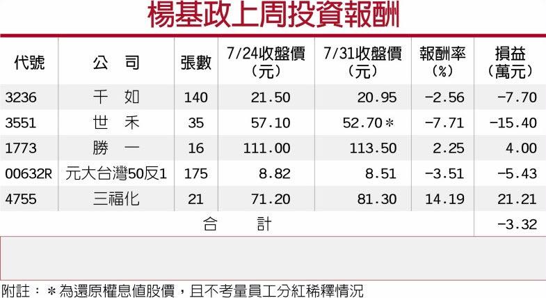 杨基政上周投资报酬