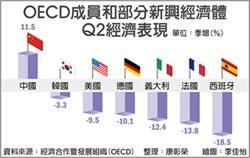 OECD:陸第二季GDP成長居冠