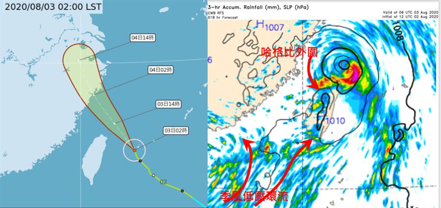 左圖為中央氣象局3日2時「路徑潛勢預測圖顯示,「哈格比」3日掠過東北部海面,進入北部海面,4日晨登陸浙江。右圖為中央氣象局2日20時模式(RFS)模擬顯示,3日「季風低壓」大範圍環流,與「哈格比」外圍環流,台灣地形抬升三者共同作用,形成局部豪雨發生的條件。(氣象局)