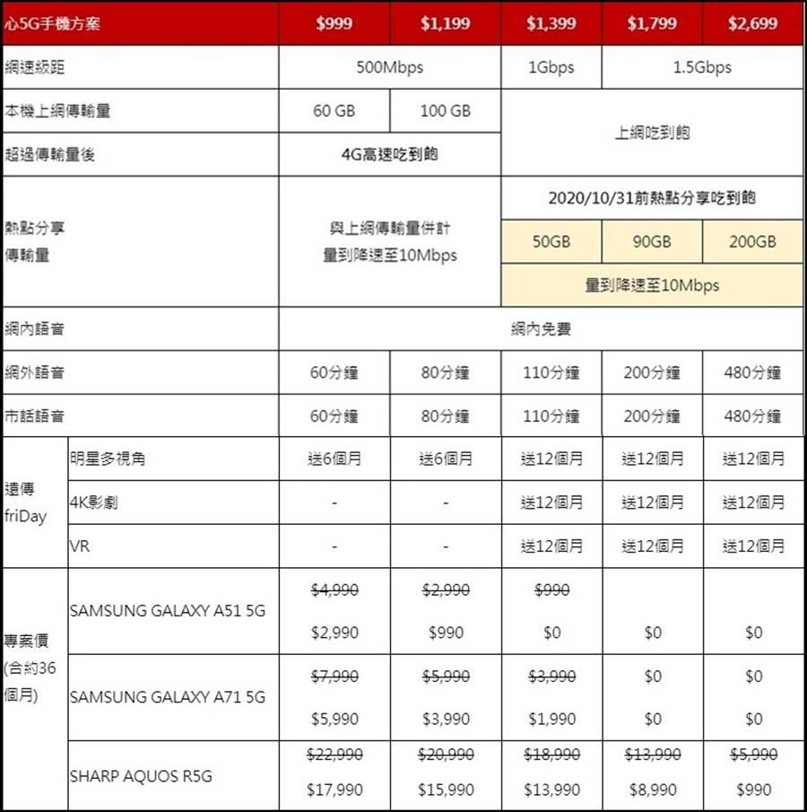 「遠傳心5G」新機專案資費表。(遠傳提供/黃慧雯台北傳真)