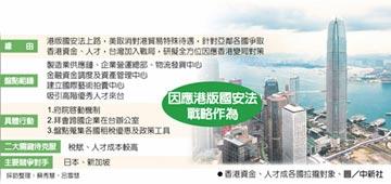 搶香港跨國企業 台加入戰局