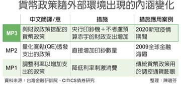 台灣金融研訓院:應正視第三代貨幣政策效應