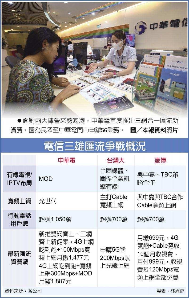 電信三雄匯流爭戰概況 面對兩大陣營來勢洶洶,中華電首度推出三網合一匯流新資費。圖為民眾至中華電門市申辦5G業務。圖/本報資料照片
