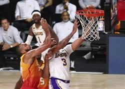 NBA》一眉哥狂砍42分 湖人輕取爵士鎖定西區第一