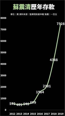 蘇震清歷年存款圖曝光 2016年後年年翻倍直衝天際