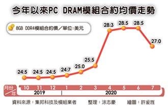 標準型DRAM合約價 跌逾5%
