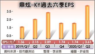 H1獲利靚 鼎炫全年EPS挑戰11元