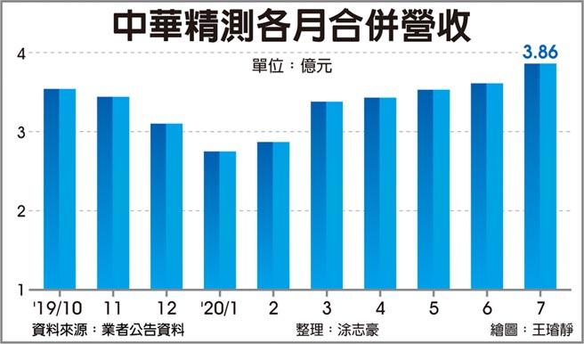 中華精測各月合併營收