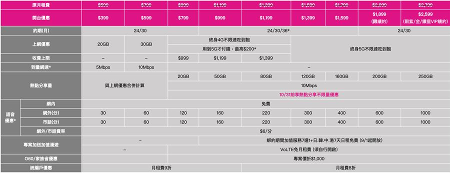 5G全系列資費表。(台灣之星提供/黃慧雯台北傳真)