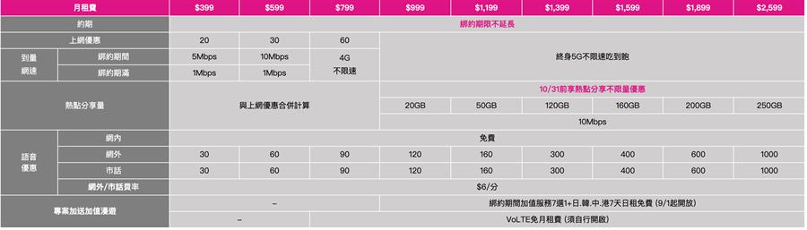 老客戶限定:5G原約升級單門號資費表。(台灣之星提供/黃慧雯台北傳真)