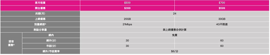網路門市限定:5G單門號資費表。(台灣之星提供/黃慧雯台北傳真)