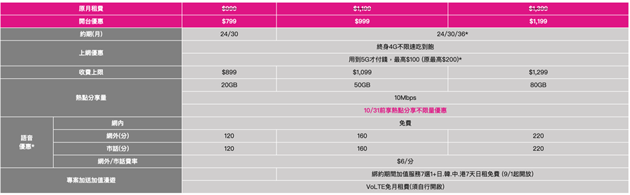 U15/U25限定:5G專案資費表。(台灣之星提供/黃慧雯台北傳真)