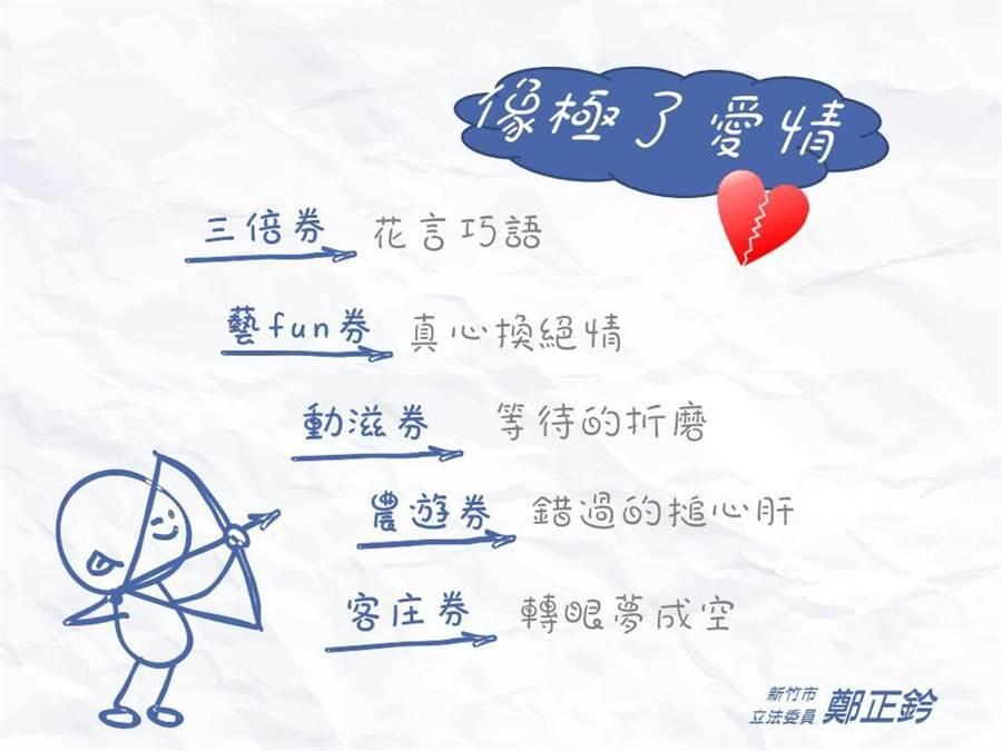 國民黨立委鄭正鈐在臉書上表示,「各式振興券像極了愛情」。(翻攝自鄭正鈐臉書)