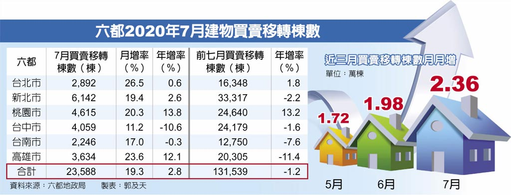 六都2020年7月建物買賣移轉棟數近三月買賣移轉棟數月月增