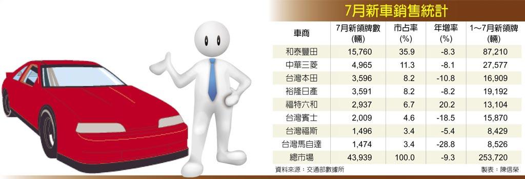 月新車銷售統計