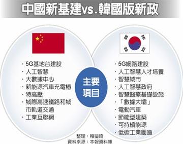 中韓產業對接 年內簽RCEP