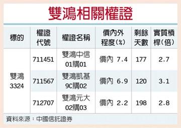 權證星光大道-中國信託證券 雙鴻 Q3需求續強