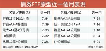 投資級產業債ETF 表現出眾