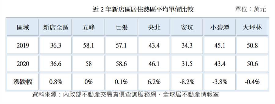 近2年新店區居住熱區平均單價比較