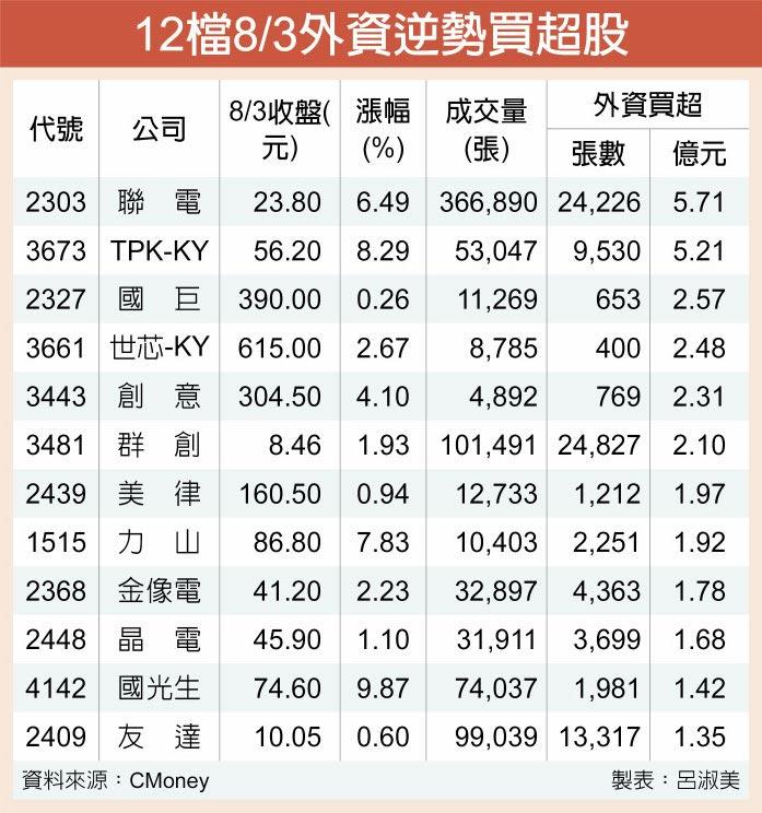 12檔8/3外資逆勢買超股