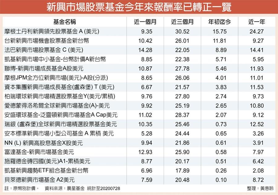 新興市場股票基金今年來報酬率已轉正一覽