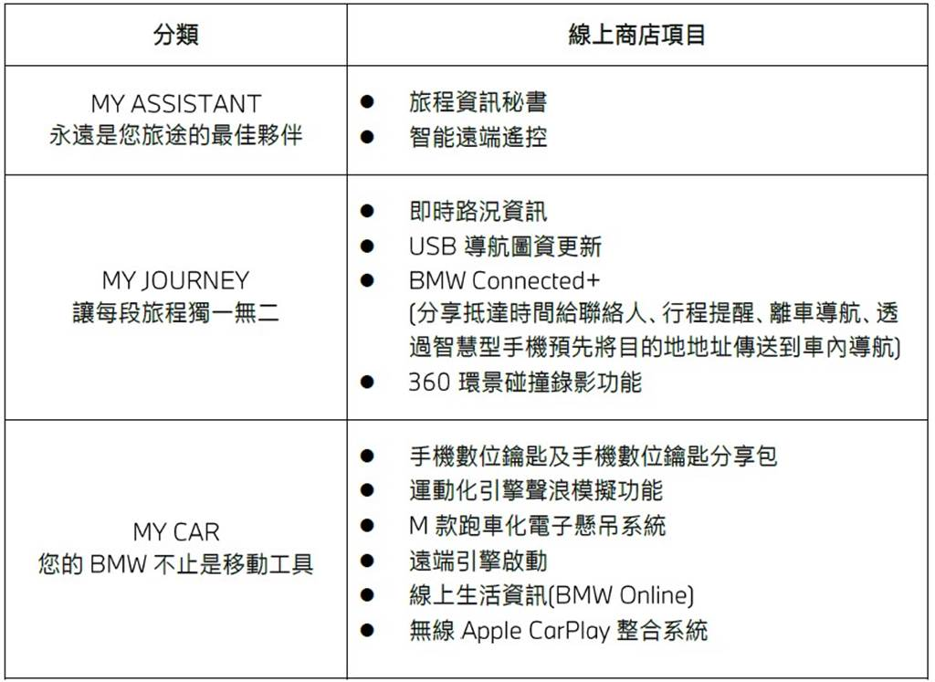 BMW ConnectedDrive雲端商店項目