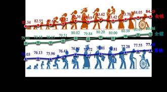 國人平均壽命80.9歲 台灣人比全球更長壽
