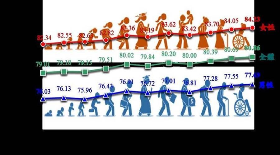 內政部公布「108年簡易生命表」顯示,國人的平均壽命為80.9歲。(圖/內政部提供)