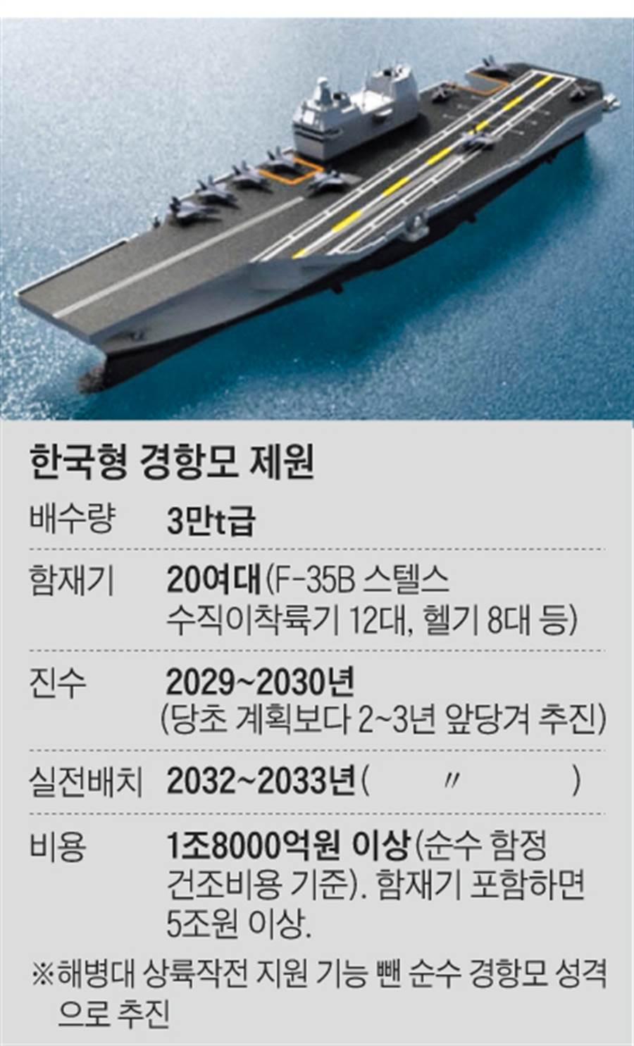 韓國朝鮮日報的圖片,是一艘中型正規航艦,具彈射器與斜向甲板。(圖/朝鮮日報)
