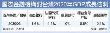 星展銀:台灣經濟Q3起V型反彈