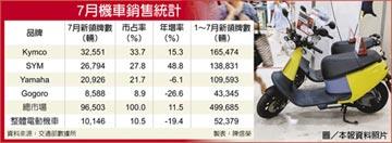 今年新高 機車7月熱銷近10萬輛