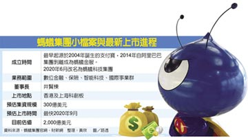 史上最大IPO 螞蟻9月將掛牌