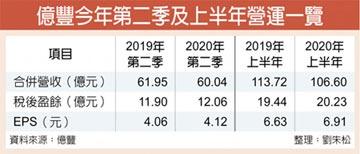 億豐上半年EPS 6.91元 同期新高