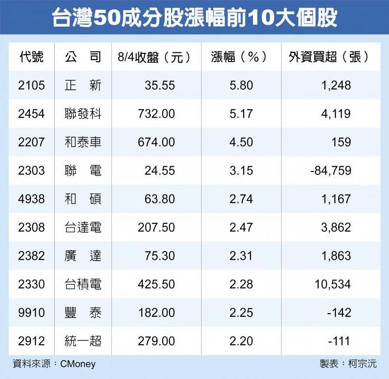 台灣50成分股漲幅前10大個股